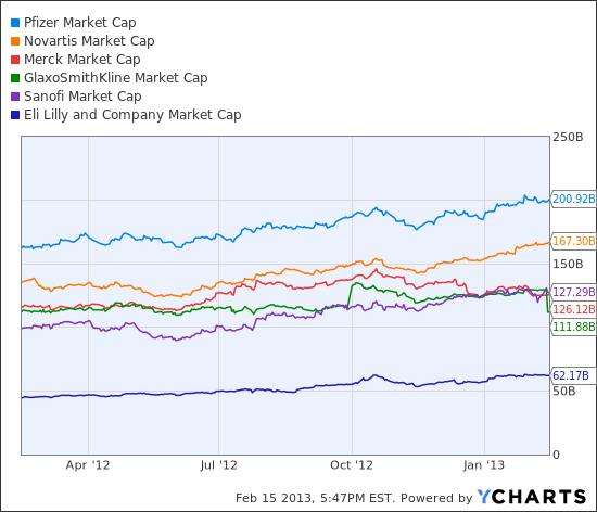 PFE Market Cap Chart