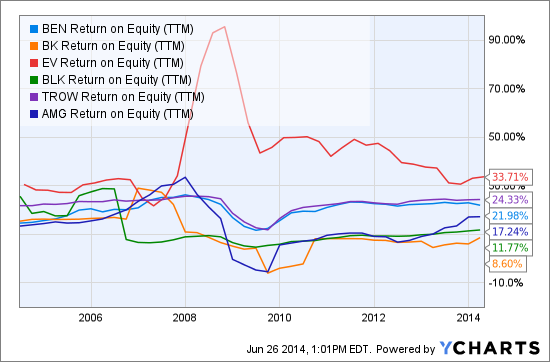 BEN Return on Equity (TTM) Chart