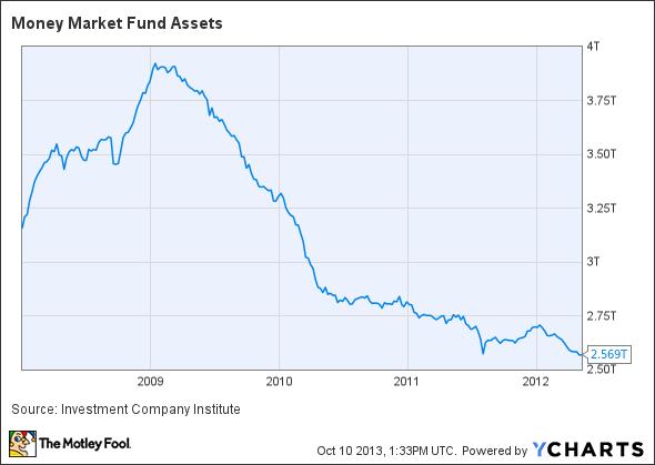 Money Market Fund Assets Chart