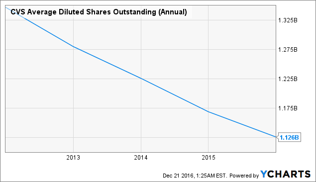 CVS Average Diluted Shares Outstanding (Annual) Chart