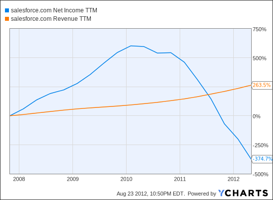 CRM Net Income TTM Chart