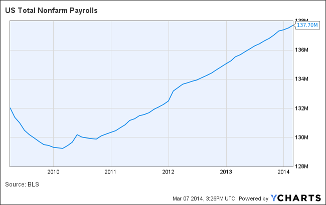 US Total Nonfarm Payrolls Chart