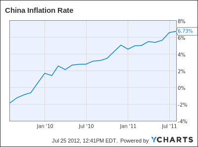 China Inflation Rate Chart