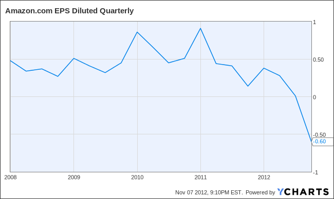AMZN EPS Diluted Quarterly Chart