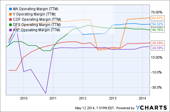 MA Operating Margin (TTM) Chart