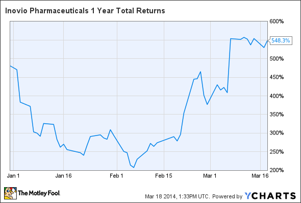 INO 1 Year Total Returns Chart