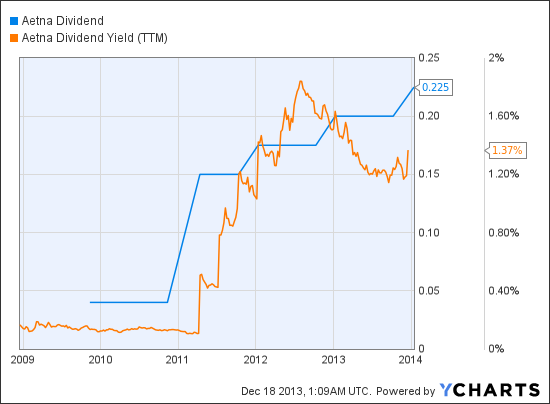 Dividend equivalents on stock options