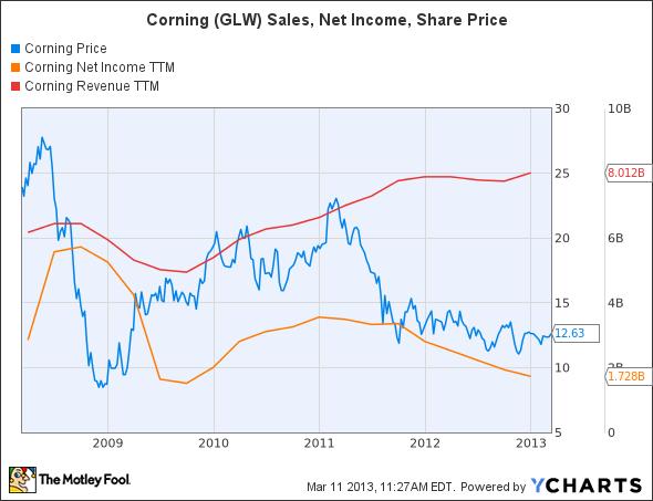 GLW Chart