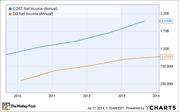 COST Net Income (Annual) Chart