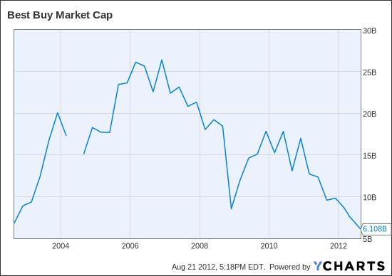 BBY Market Cap Chart