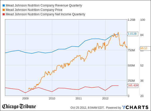 MJN Revenue Quarterly Chart