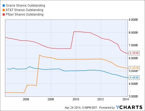 Are stock options included in shares outstanding