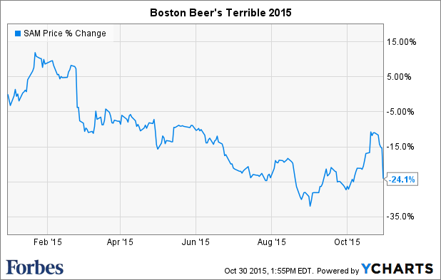 Boston beer is greater growth possible