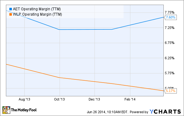 AET Operating Margin (TTM) Chart