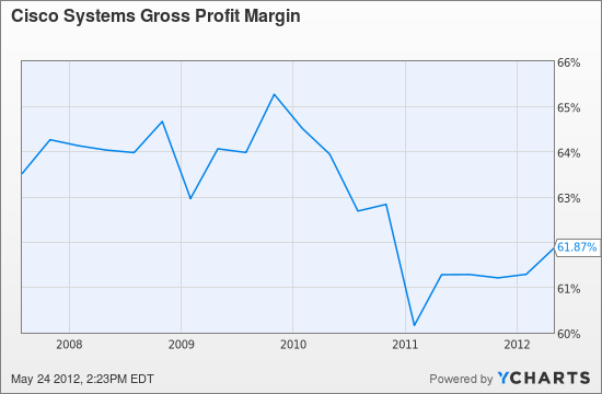 CSCO Gross Profit Margin Chart
