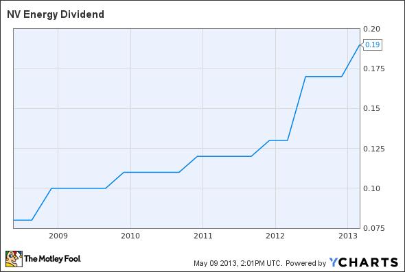 NVE Dividend Chart