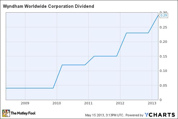 WYN Dividend Chart