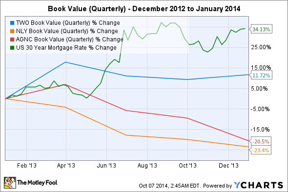 TWO Book Value (Quarterly) Chart