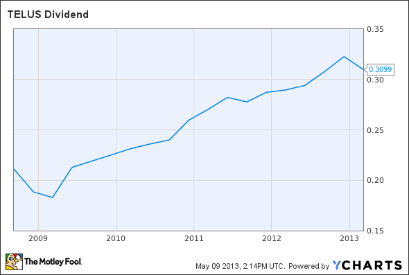 TU Dividend Chart