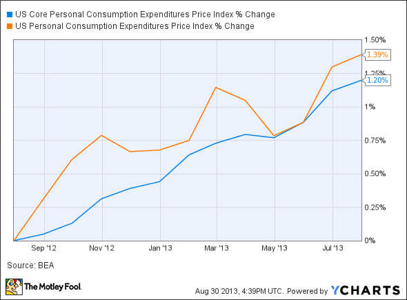 US Core Personal Consumption Expenditures Price Index Chart