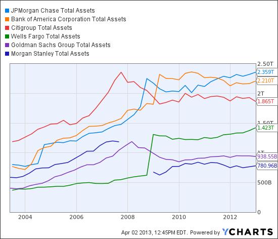 JPM Total Assets Chart
