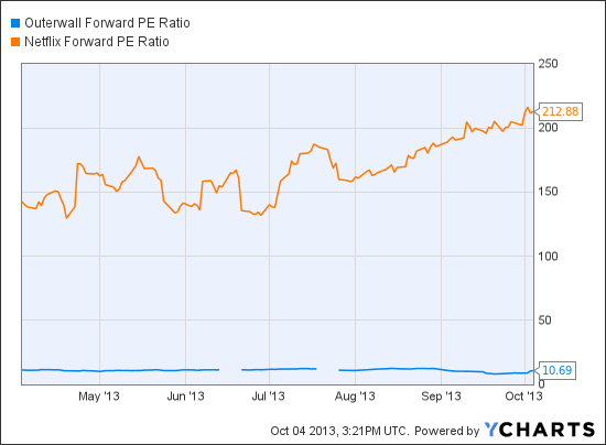 OUTR Forward PE Ratio Chart