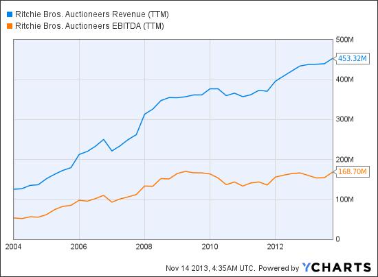 RBA Revenue (TTM) Chart