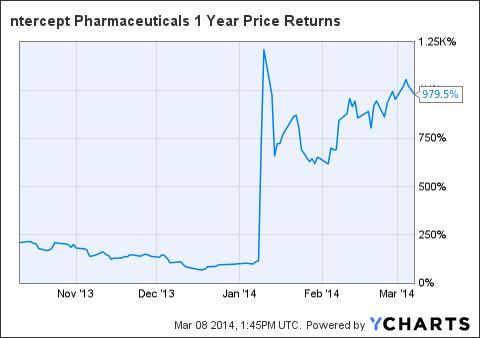 ICPT 1 Year Price Returns Chart
