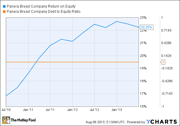 PNRA Return on Equity Chart