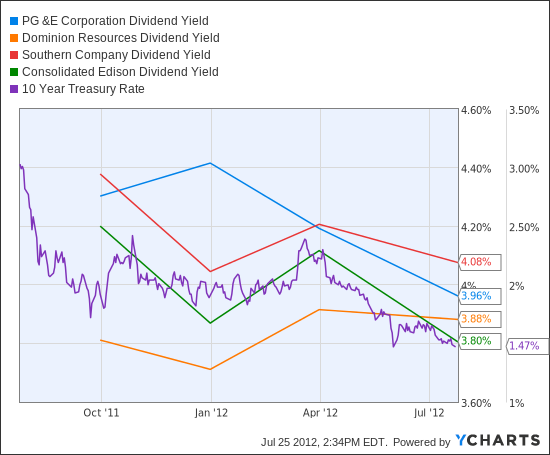 PCG Dividend Yield Chart