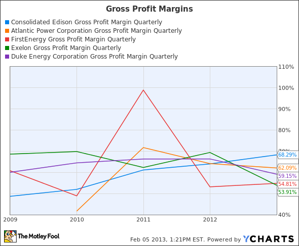 ED Gross Profit Margin Quarterly Chart