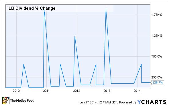 LB Dividend Chart