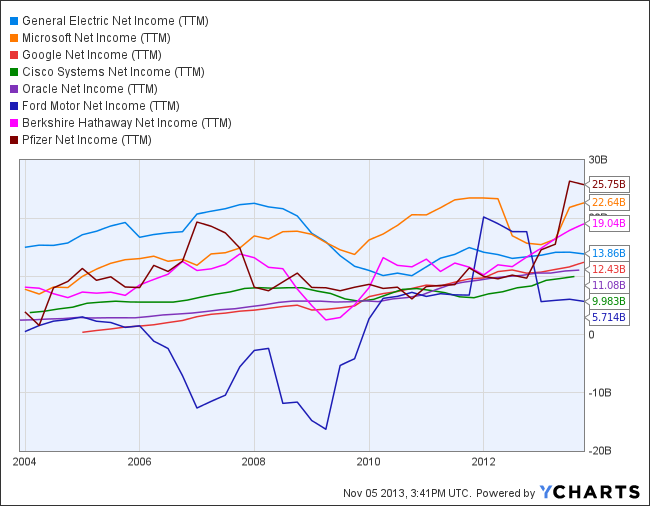 GE Net Income (TTM) Chart