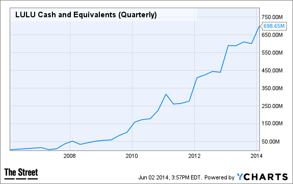 LULU Cash and Equivalents (Quarterly) Chart