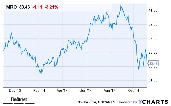 marathon oil mro stock lower today after third quarter