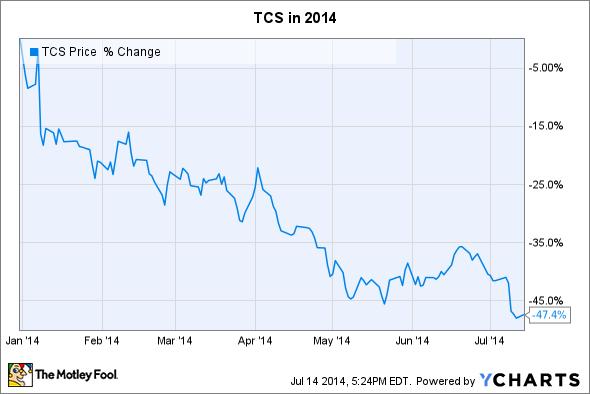 TCS Chart
