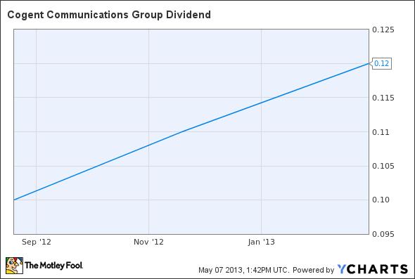 CCOI Dividend Chart