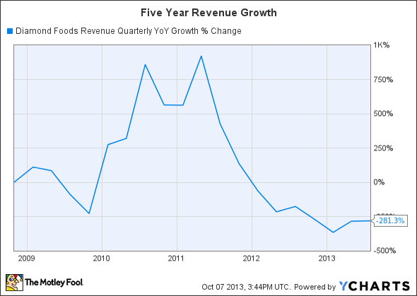 DMND Revenue Quarterly YoY Growth Chart