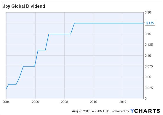 JOY Dividend Chart