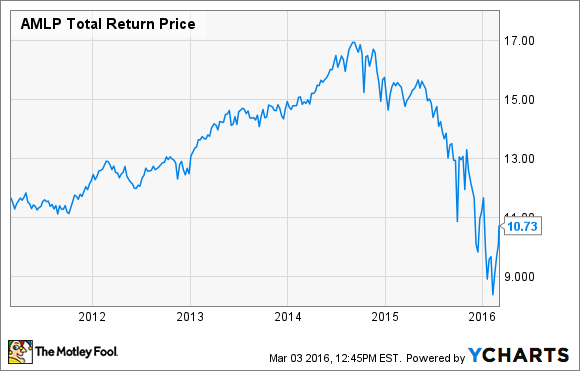 Amlp Stock Quote | 2 Low Profile Court Cases That Could Send Mlp Stocks Crashing