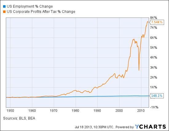 US Employment Chart