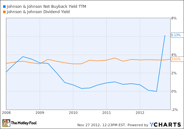 JNJ Net Buyback Yield TTM Chart