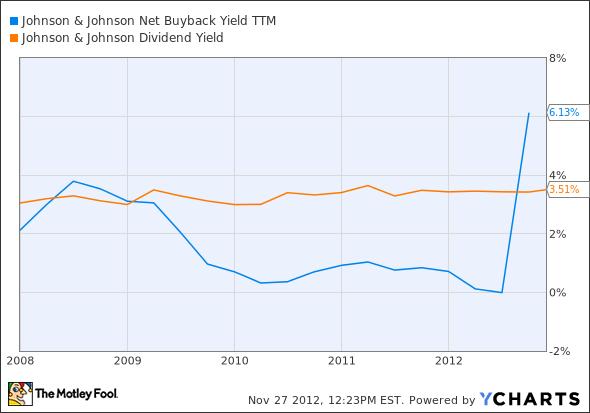 JNJ Net Buyback Yield TTM Chart