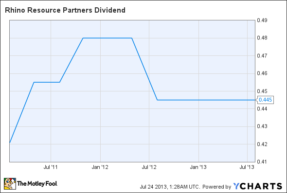 RNO Dividend Chart