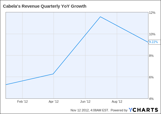 CAB Revenue Quarterly YoY Growth Chart