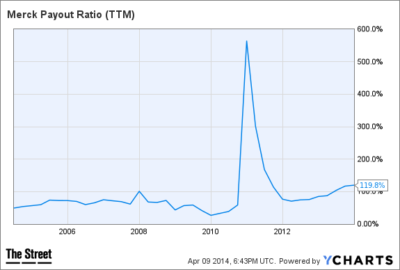 MRK Payout Ratio (TTM) Chart