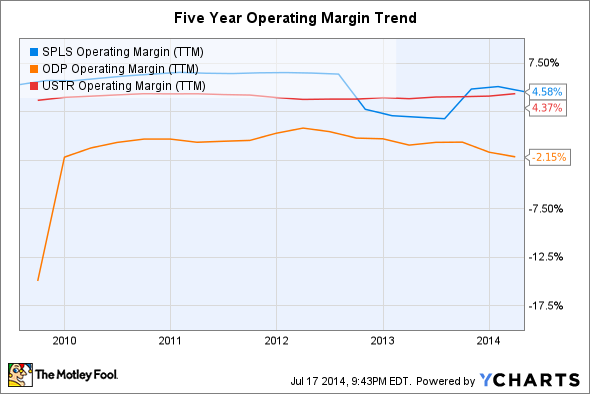 SPLS Operating Margin (TTM) Chart