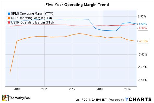 SPLS Operating Margin (TTM) Chart