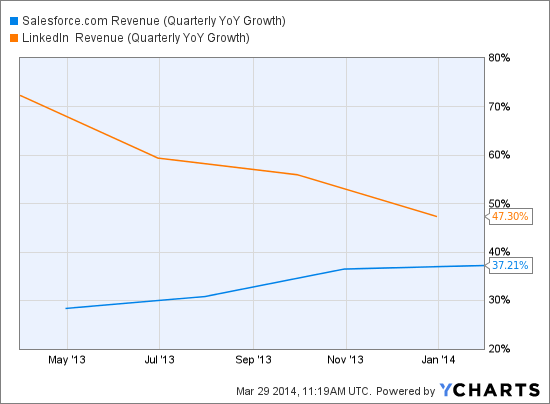 CRM Revenue (Quarterly YoY Growth) Chart