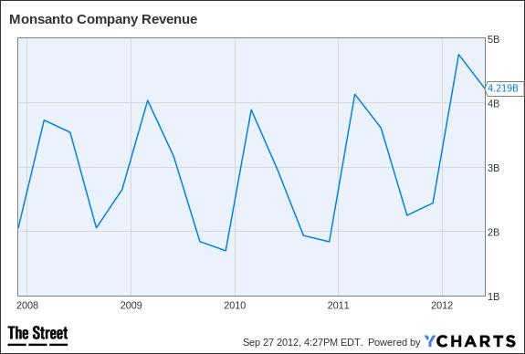 MON Revenue Chart